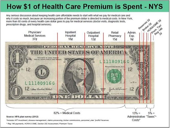 How $1 of Health Care Premium is Spent in New York State - Illustration